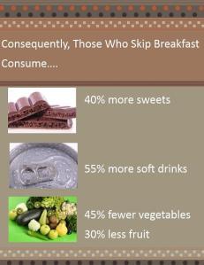 Those who skip breakfast eat more