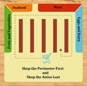 Healthy Shopping - Healthy Shopping - Taking the Path to a Healthy and Nutritious Diet