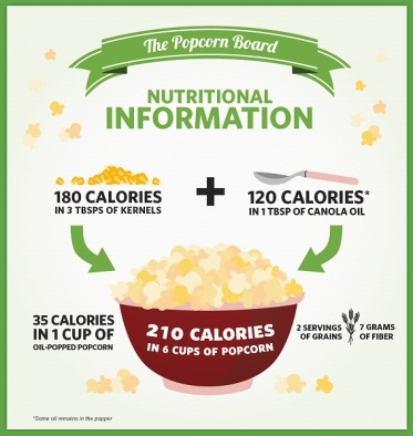 Popcorn Nutritional Information Infographic